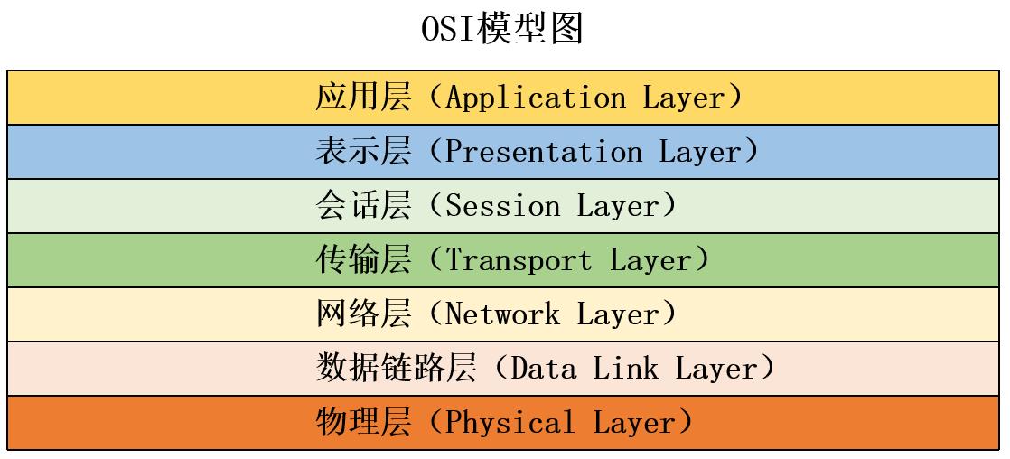 OSI模型图