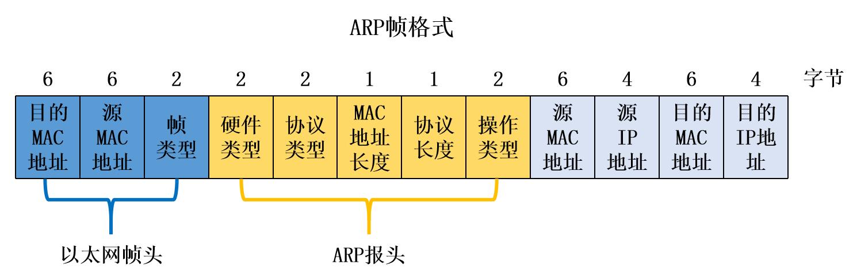 ARP帧格式