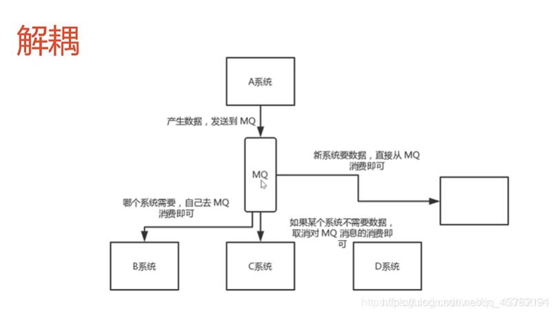消息队列:解耦、异步、削峰,现有MQ对比以及新手入门该如何选择MQ?