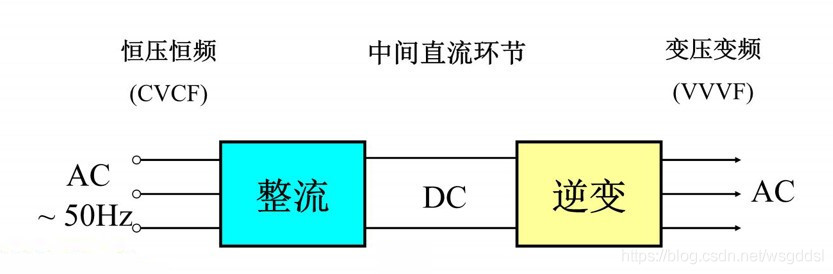 交-直-交变压变频器