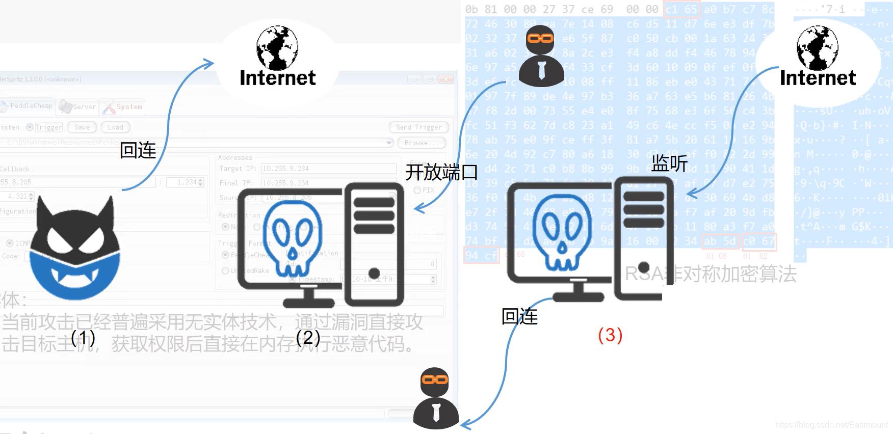 [网络安全自学篇] 九十.远控木马详解及APT攻击中的远控
