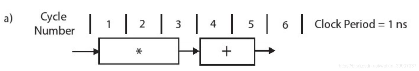 (a)Clock Period = 1ns