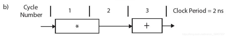 b)Clock Period = 2ns