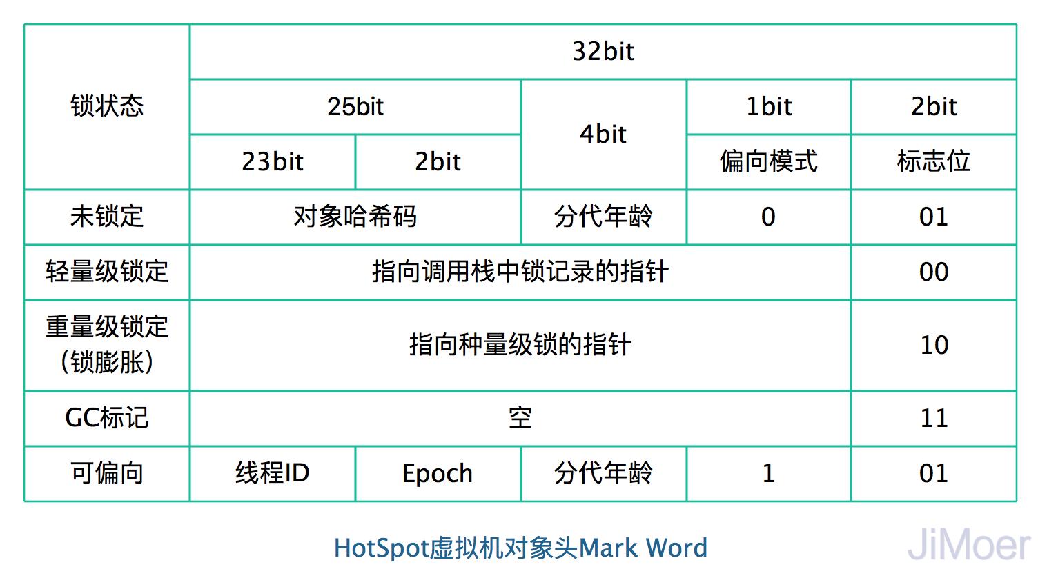 HotSpot虚拟机对象头Mark Word