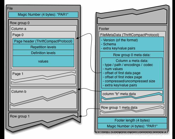 parquet文件结构图