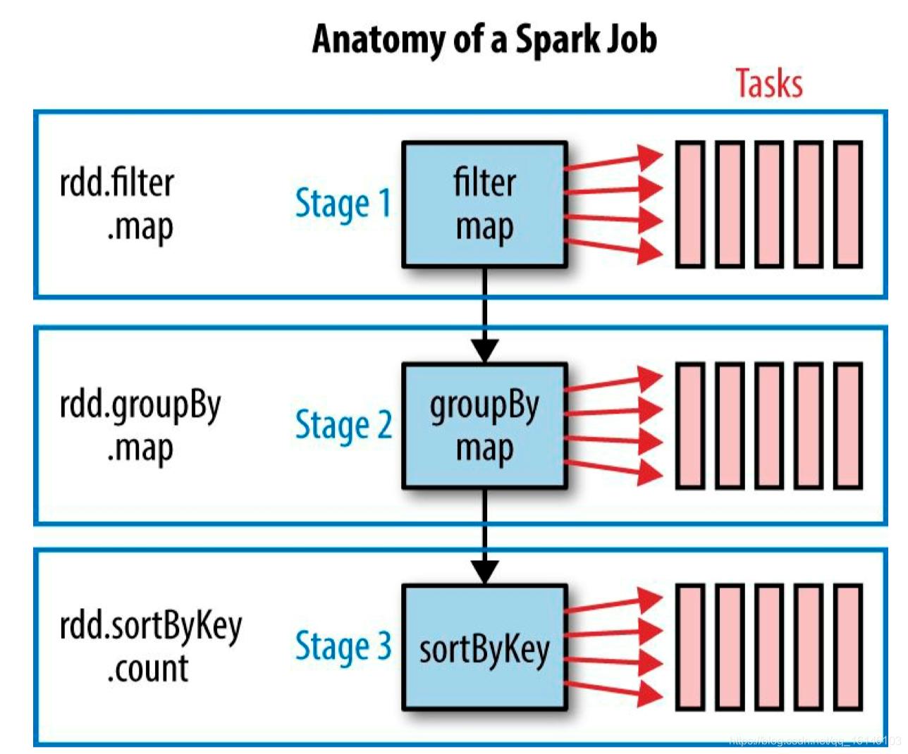 Spark Core快速入门系列(7) |  Spark Job 的划分不温卜火-