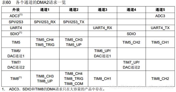 STM32有关 多通道ADC & DMA联合使用(小白向)huaijin520的博客-