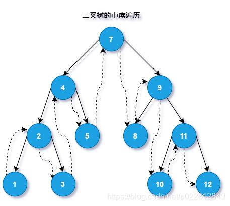 二叉树的前、中、后、层序遍历