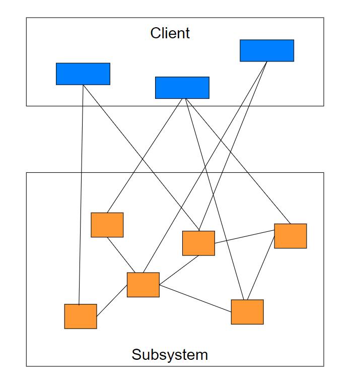 设计模式学习笔记(十三):外观模式