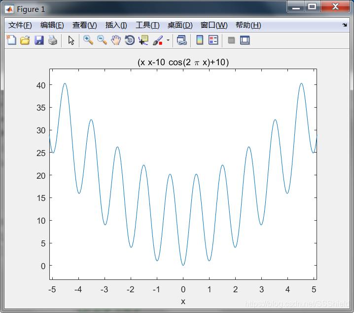 Matlab函数图像