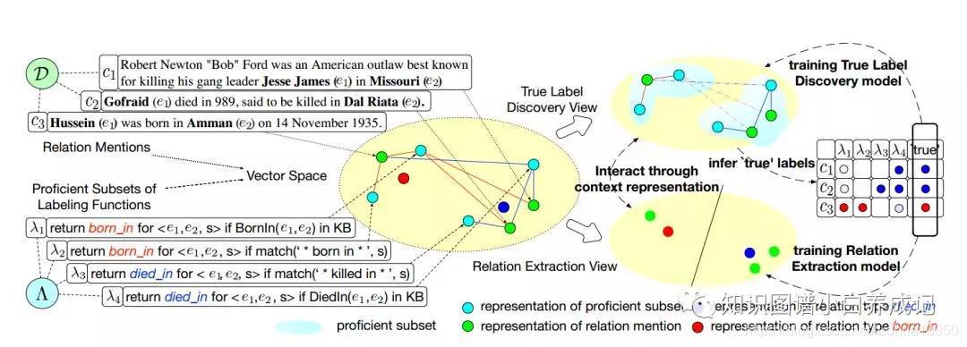 图 REHESSION框架