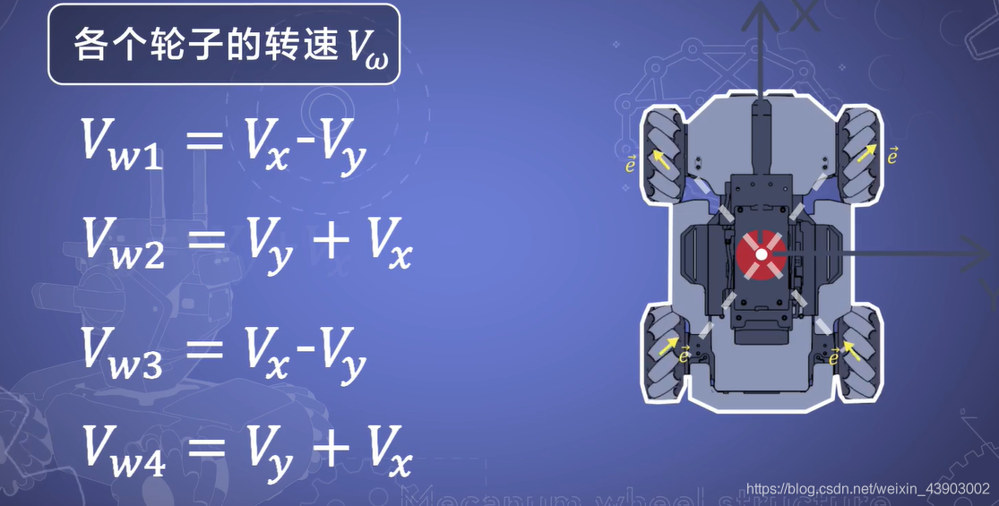 STM32麦克纳姆轮底盘小车手动模式weixin43903002的博客-