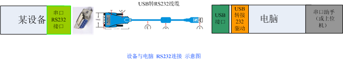 设备与电脑  RS232连接  示意图