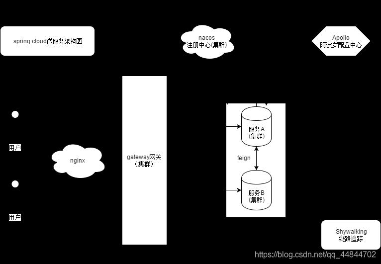 初步说明各个组件的分工(目前建议使用的组件)