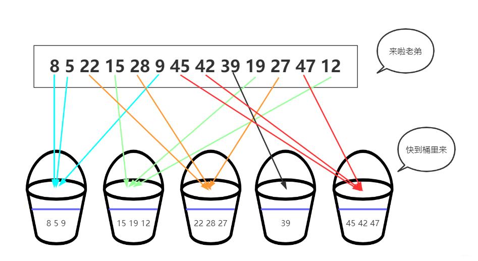 三分钟搞懂桶排序