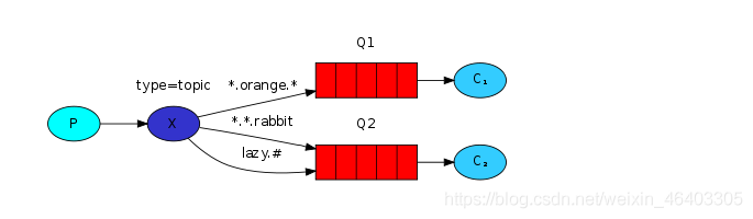 topic模式