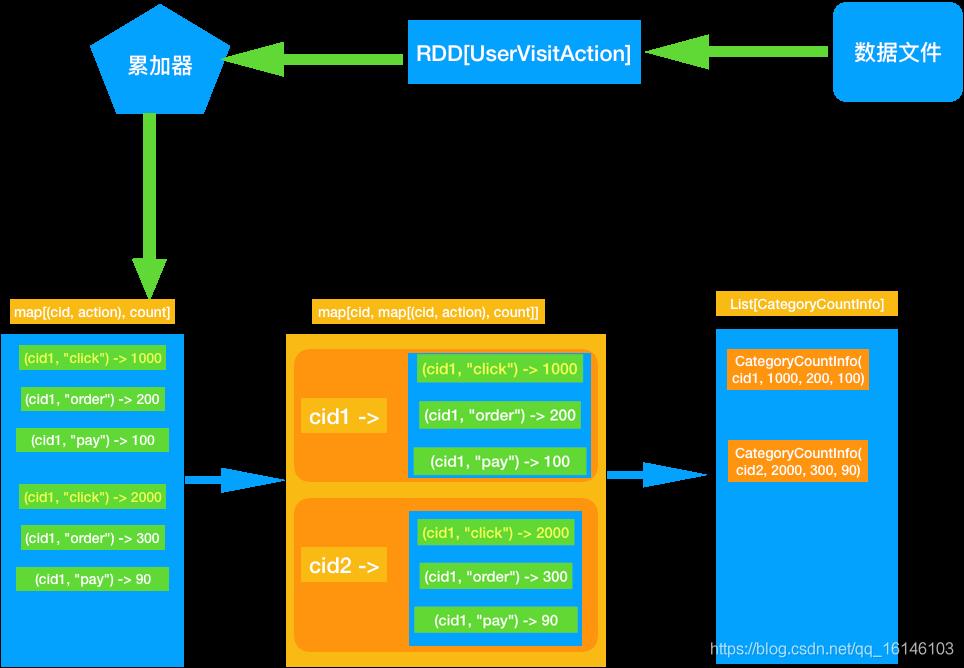 Spark Core项目实战(1) | 准备数据与计算Top10 热门品类(附完整项目代码及注释)不温卜火-