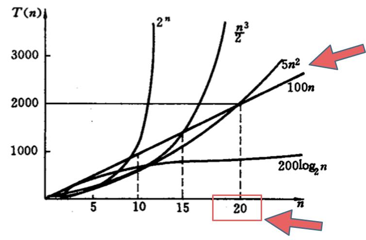 时间复杂度,不同数据规模的差异