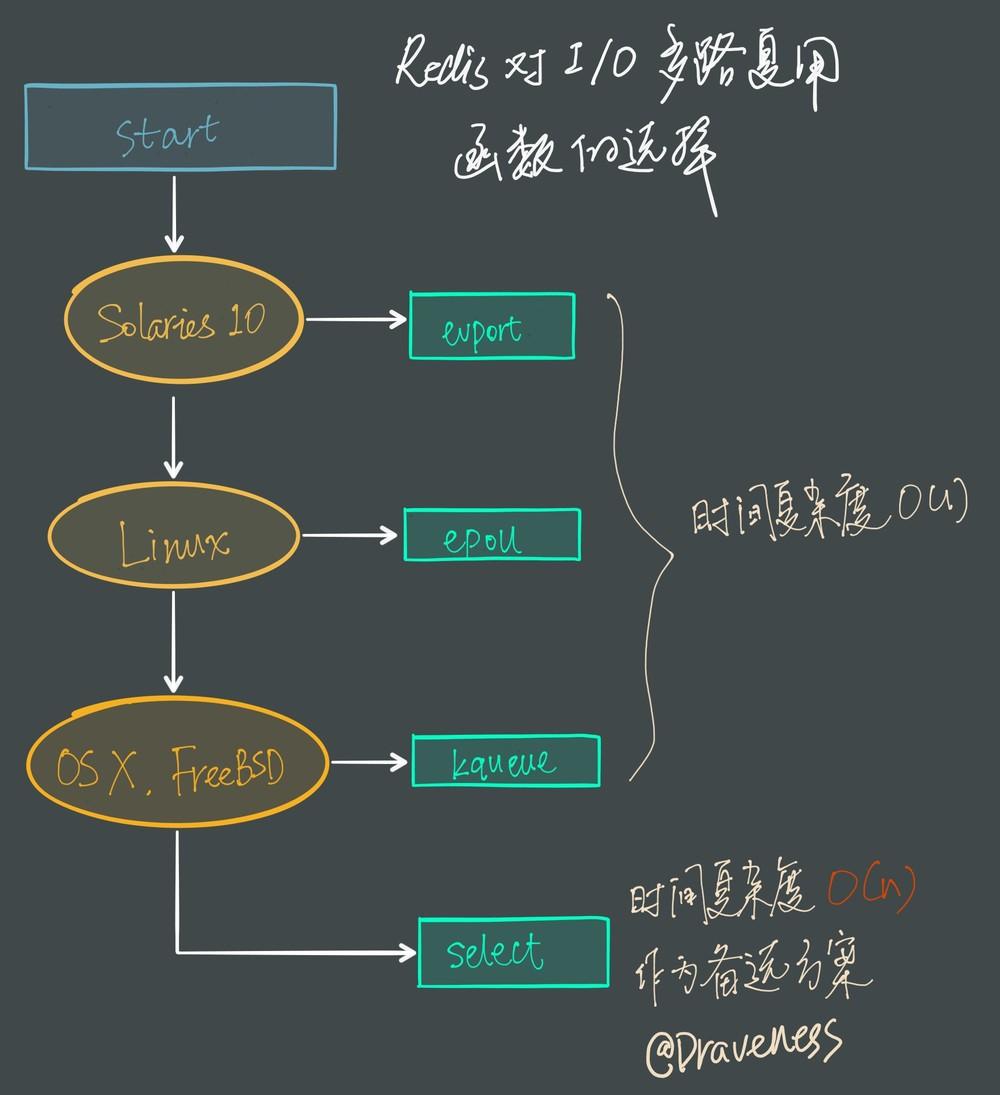 redis-choose-io-function