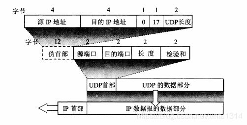 UDP首部格式