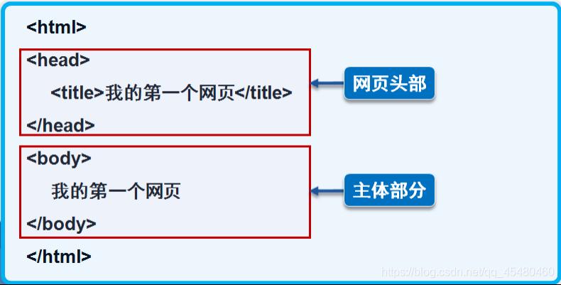 html基本结构