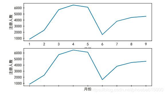 谁知道如何将两张图表的距离拉大,解决重叠问题,请留言指导,谢谢!