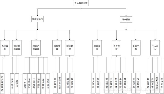 图2.3 系统架构图