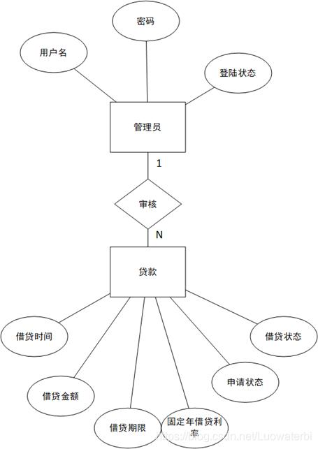 图2.4-5管理员借贷模型