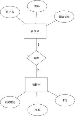 图2.4-6管理员银行卡模型