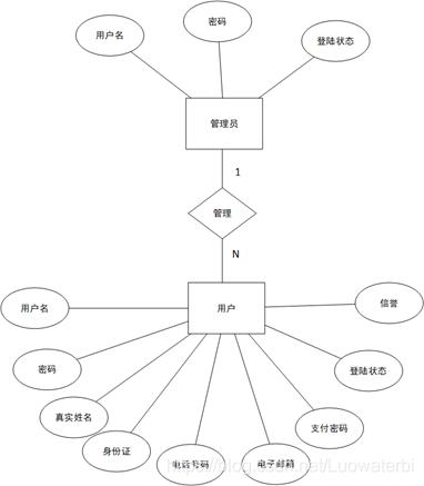 图2.4-7管理员用户模型