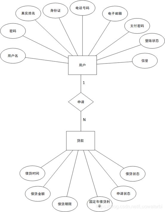 图2.4-8用户借贷模型