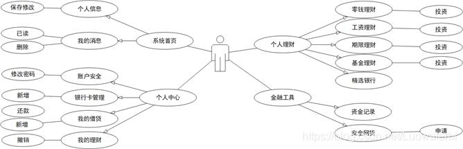 图2-5-1 用户用例图