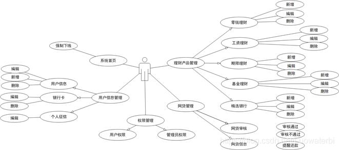 图2-5-2 管理员用例图