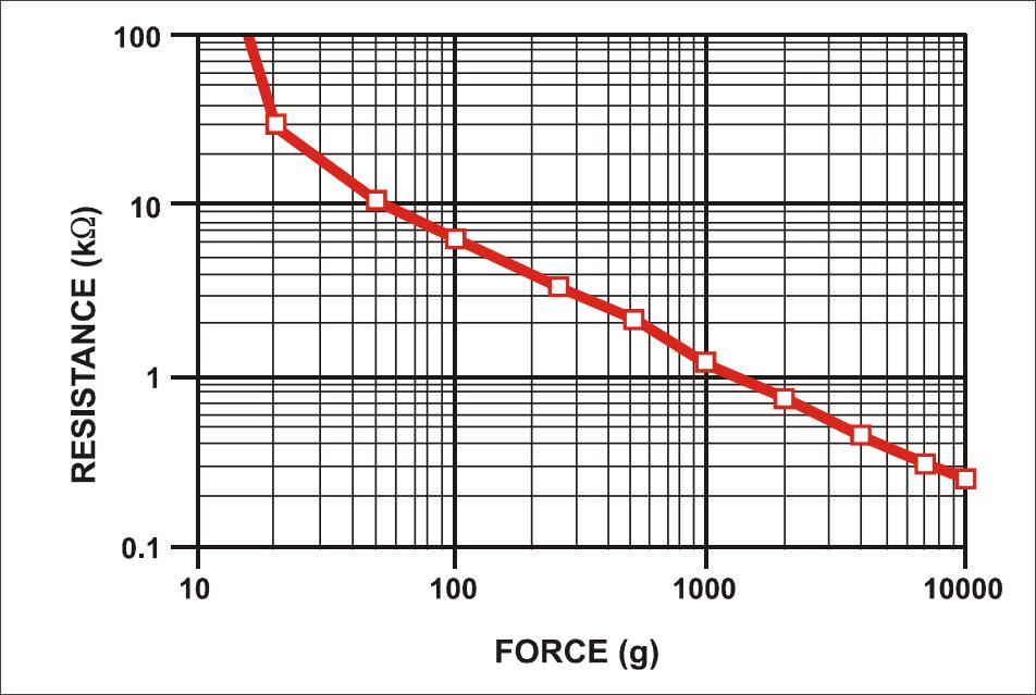 ▲ FSR402压力与电阻之间的关系