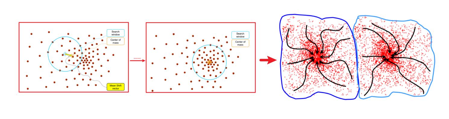 图像分割(Segmentation)——K-Means, 最小割, 归一化图割
