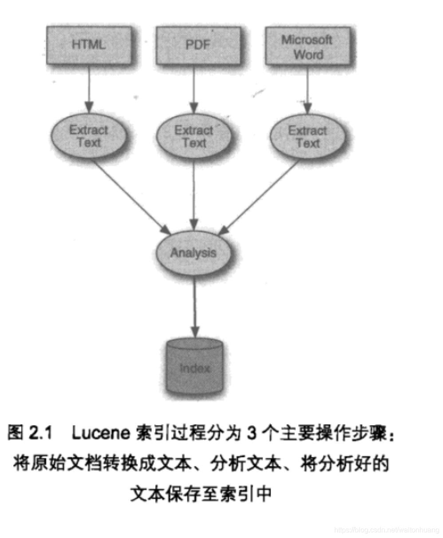 图2.1 Lucene索引过程分为3个主要操作步骤:将原始文档转换成文本、分析文本、将分析好的文本保存至索引中