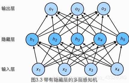 pytorch学习笔记(十):MLP逐梦er的博客-