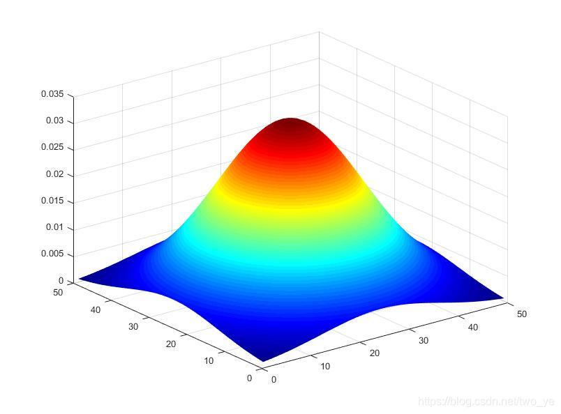 高斯函数三维显示