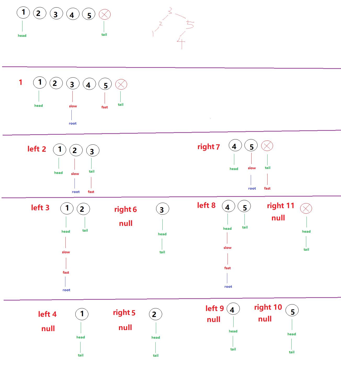 有序链表转换二叉搜索树(109)②