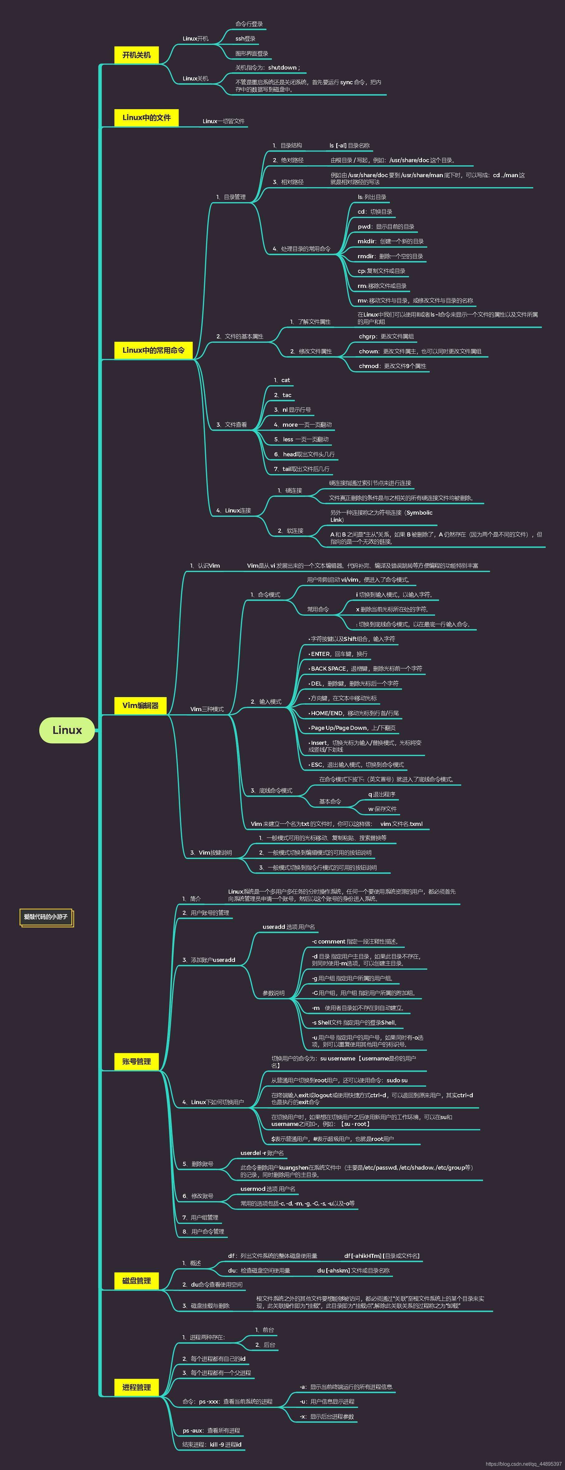 Linux知识集合爱上java的小游子-