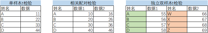 检验类型的样本数据集特点