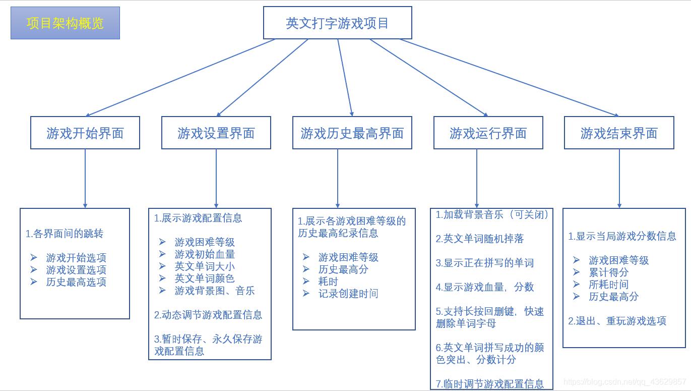 英文打字游戏项目架构概览图