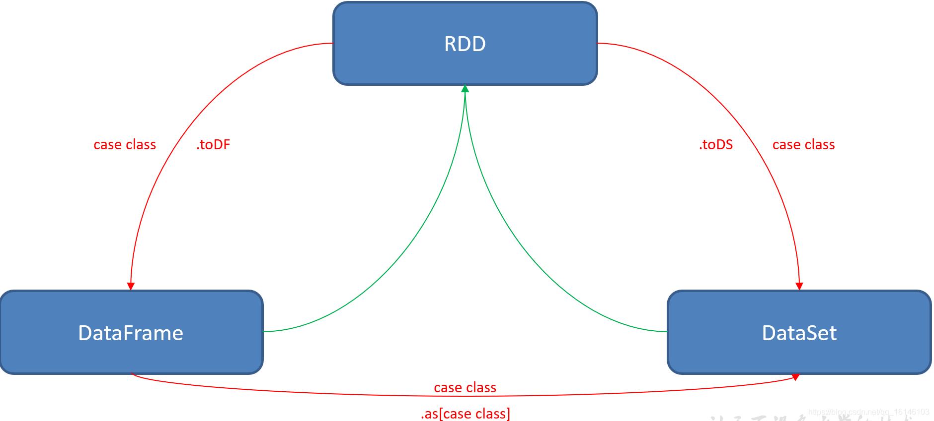 Spark SQL 快速入门系列(4) | RDD、DataFrame、DataSet三者的共性和区别不温卜火-
