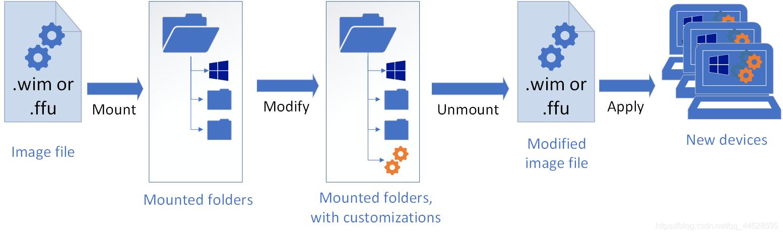 使用 DISM 修改 Windows 映像的原理图