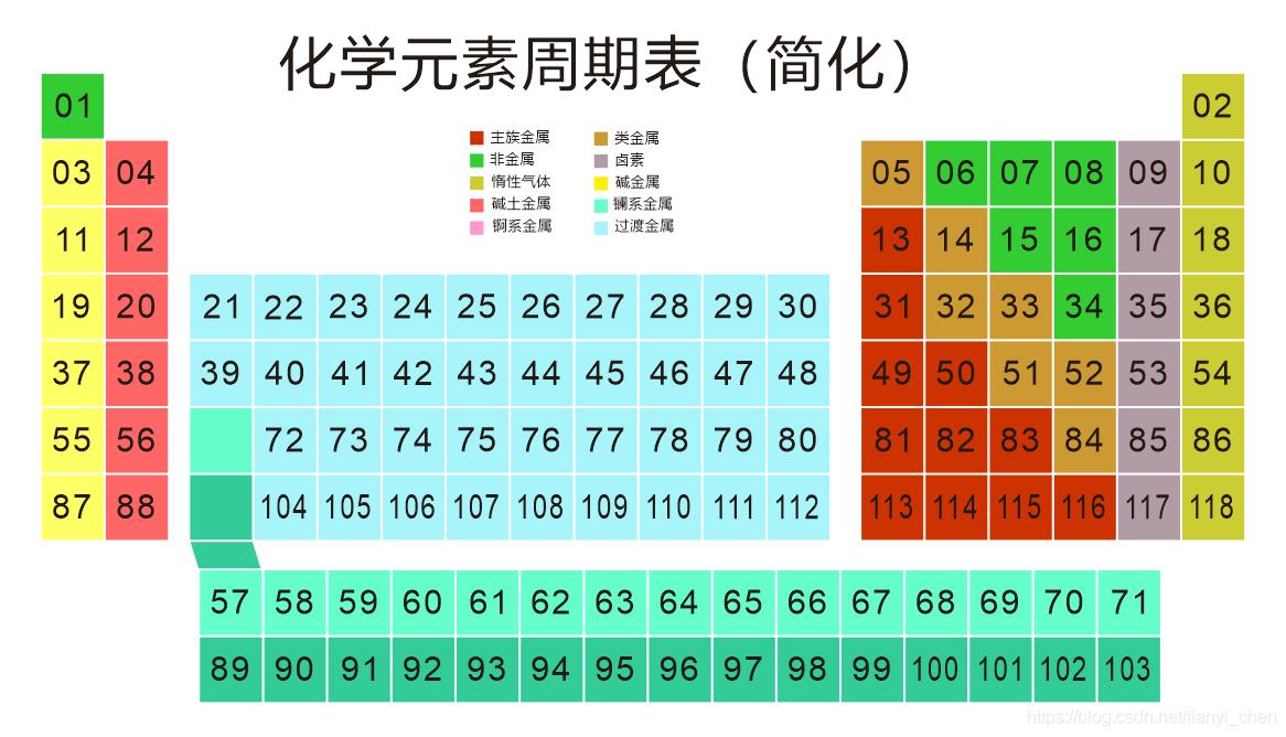 化学元素周期表(简化)