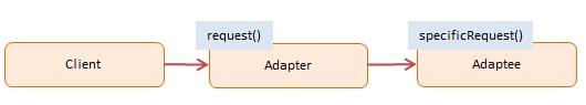 设计模式(8)[JS版]-JavaScript设计模式之如何实现适配器模式???AlbertYang的博客-