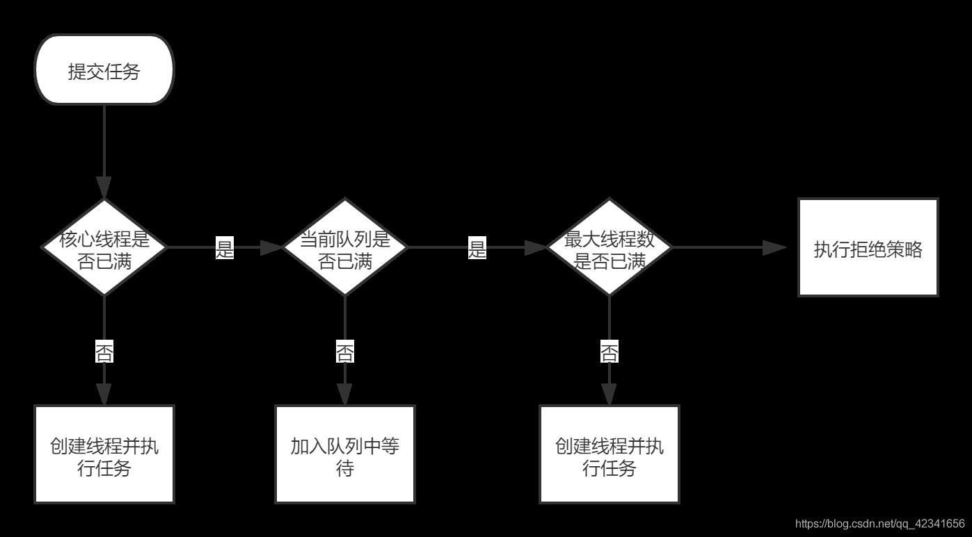 Java线程池的工作原理qq42341656的博客-
