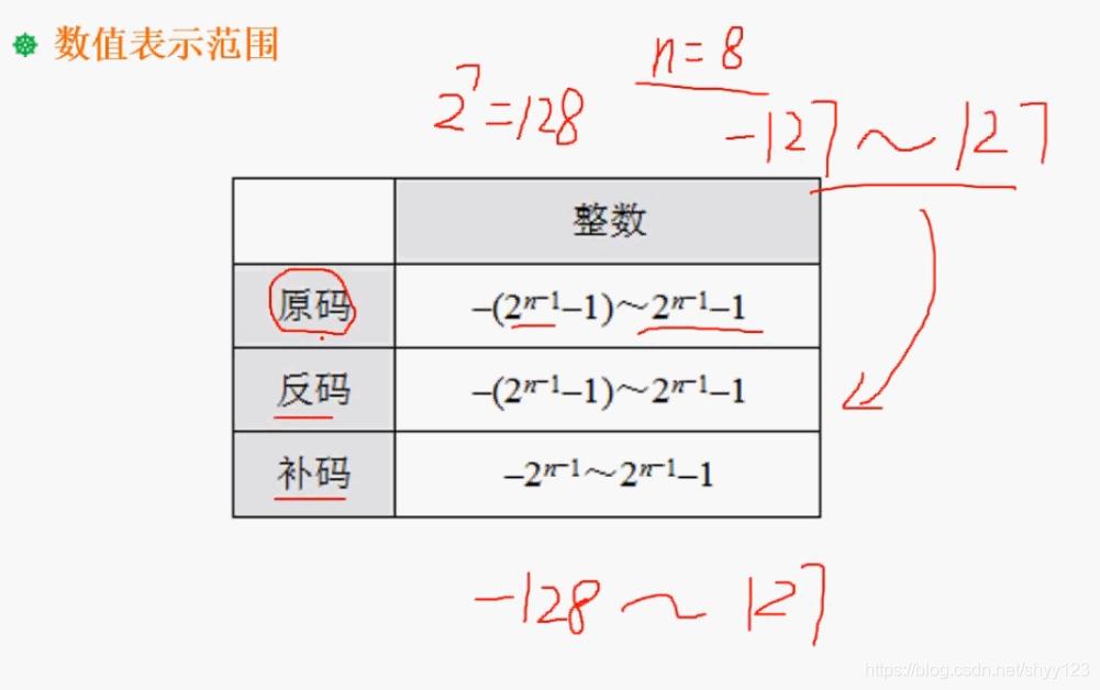 数值表示范围公式