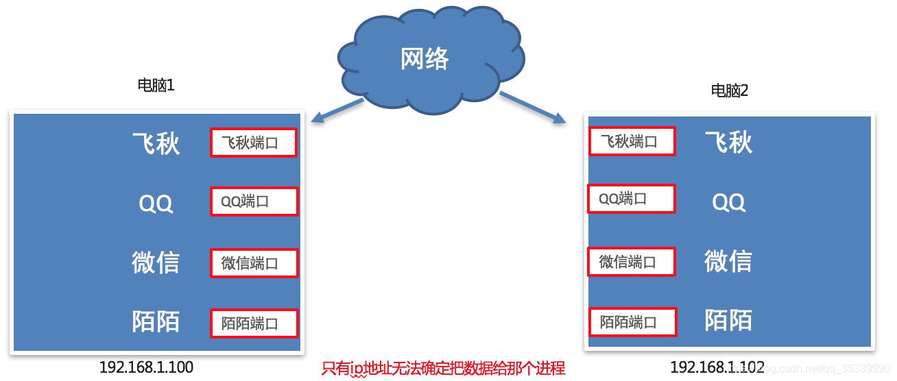 [外链图片转存失败,源站可能有防盗链机制,建议将图片保存下来直接上传(img-Wy2mGN5U-1596407044483)(imgs/端口-1.png)]