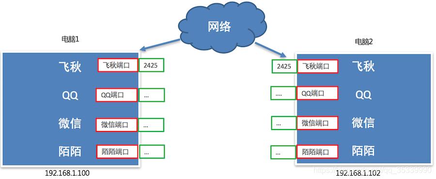 [外链图片转存失败,源站可能有防盗链机制,建议将图片保存下来直接上传(img-V8bc35Lu-1596407044489)(imgs/端口号.png)]